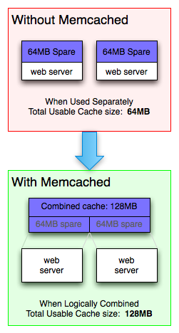 Memcache server usage