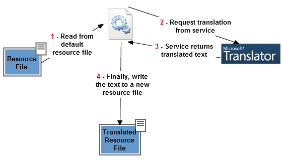 Microsoft Translator Diagram